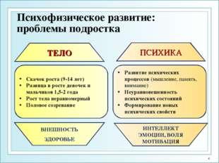 Психофизическое развитие: проблемы подростка Скачок роста (9-14 лет) Разница