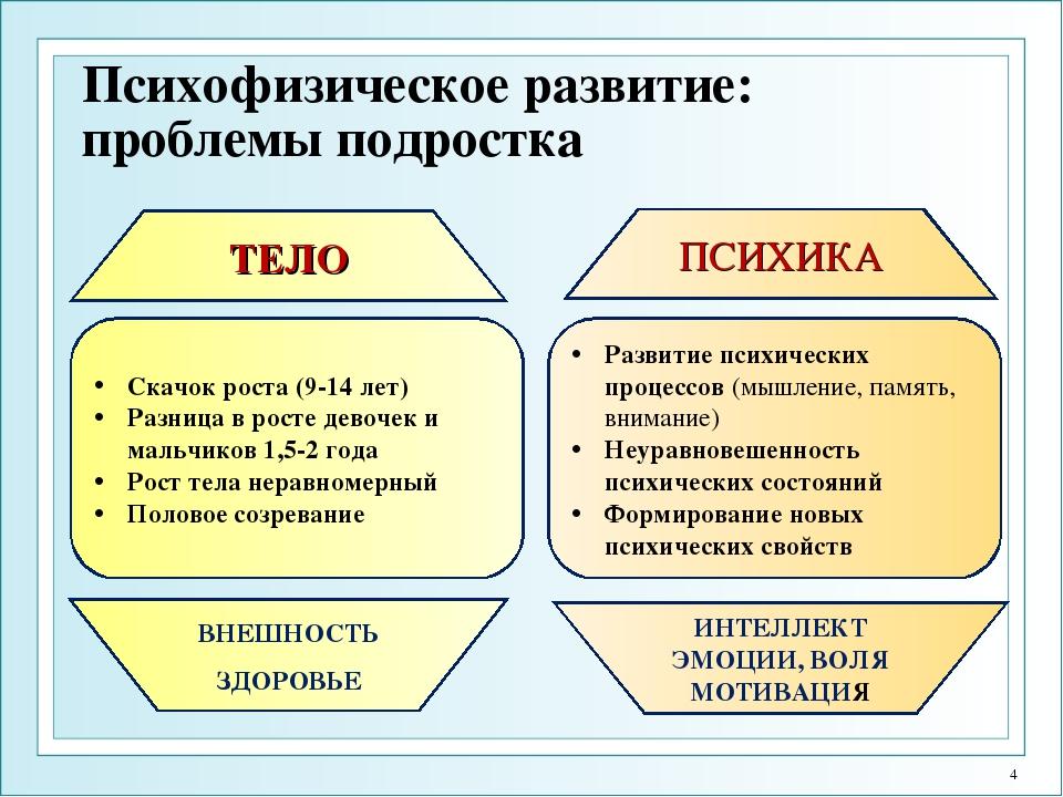 Психофизическое развитие: проблемы подростка Скачок роста (9-14 лет) Разница...