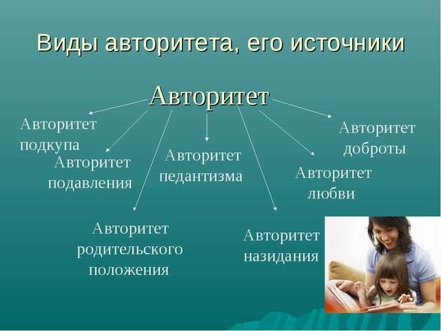 Виды авторитета, его источники Авторитет Авторитет подавления Авторитет родит...
