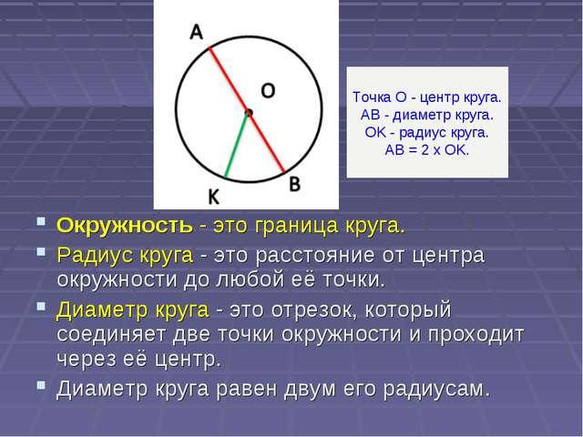 Окружность- это граница круга. Радиус круга - это расстояние от центра окруж...