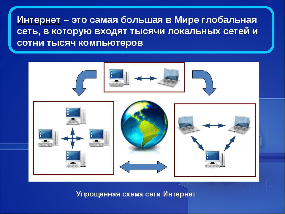 Интернет – это самая большая в Мире глобальная сеть, в которую входят тысячи...