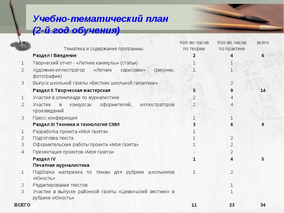 Учебно-тематический план (2-й год обучения) № п/п Тематика и содержание про...