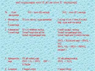 ІV. Жаңа сабақ Азот +1-ден +5-ке дейінгі барлық тотығу дәрежелерін көрсететін