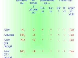 «Азот және оның маңызды қосылыстары» АтауыМолек. формуласыАзоттың тотығу дә