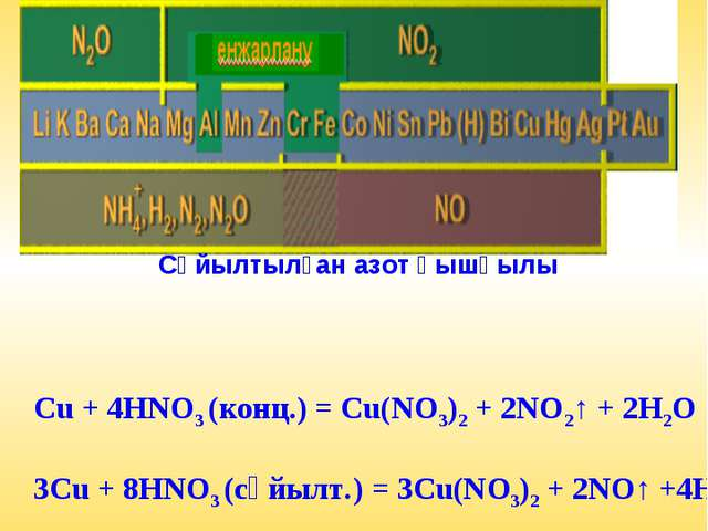 Концентрлі азот қышқылы Сұйылтылған азот қышқылы Концентрациясы әртүрлі азот...