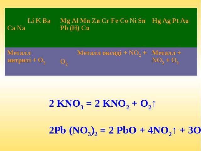 Нитраттардың ыдырауы 2 KNO3 = 2 KNO2 + O2↑ 2Pb (NO3)2 = 2 PbO + 4NO2↑ + 3O2↑...