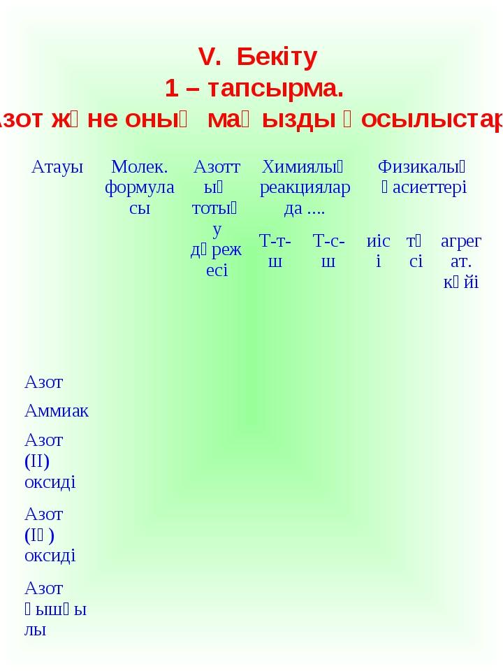 V. Бекіту 1 – тапсырма. «Азот және оның маңызды қосылыстары» АтауыМолек. фор...