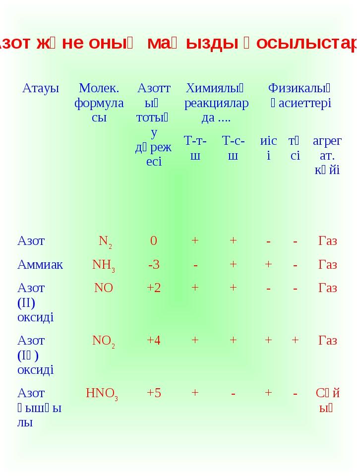 «Азот және оның маңызды қосылыстары» АтауыМолек. формуласыАзоттың тотығу дә...