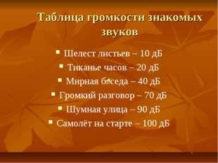 Таблица громкости знакомых звуков Шелест листьев – 10 дБ Тиканье часов – 20 д