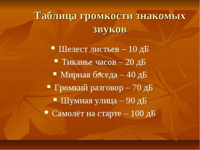Таблица громкости знакомых звуков Шелест листьев – 10 дБ Тиканье часов – 20 д...