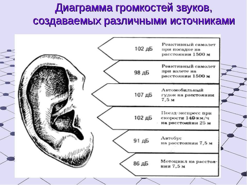 Диаграмма громкостей звуков, создаваемых различными источниками