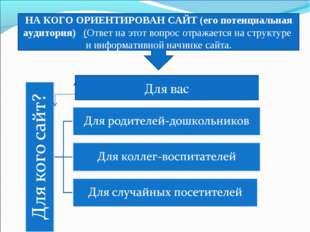 НА КОГО ОРИЕНТИРОВАН САЙТ (его потенциальная аудитория)(Ответ на этот вопр