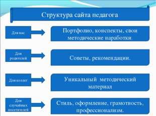 Структура сайта педагога Для вас Для родителей Для коллег Для случайных посет