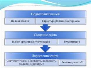 Этапы создания сайта: