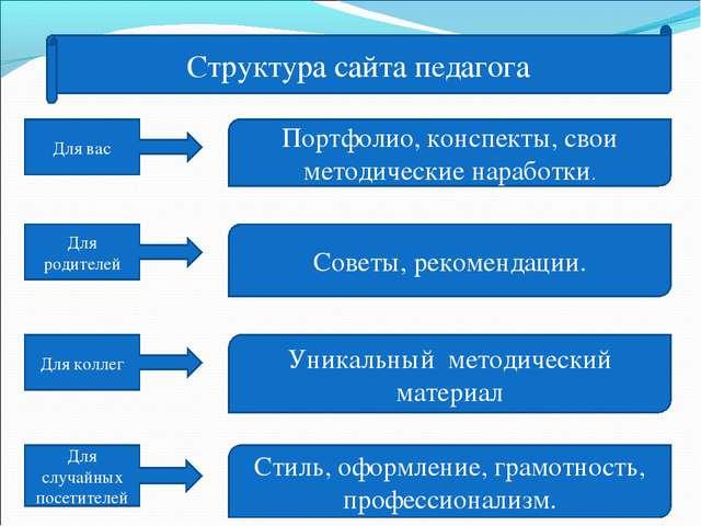 Структура сайта педагога Для вас Для родителей Для коллег Для случайных посет...