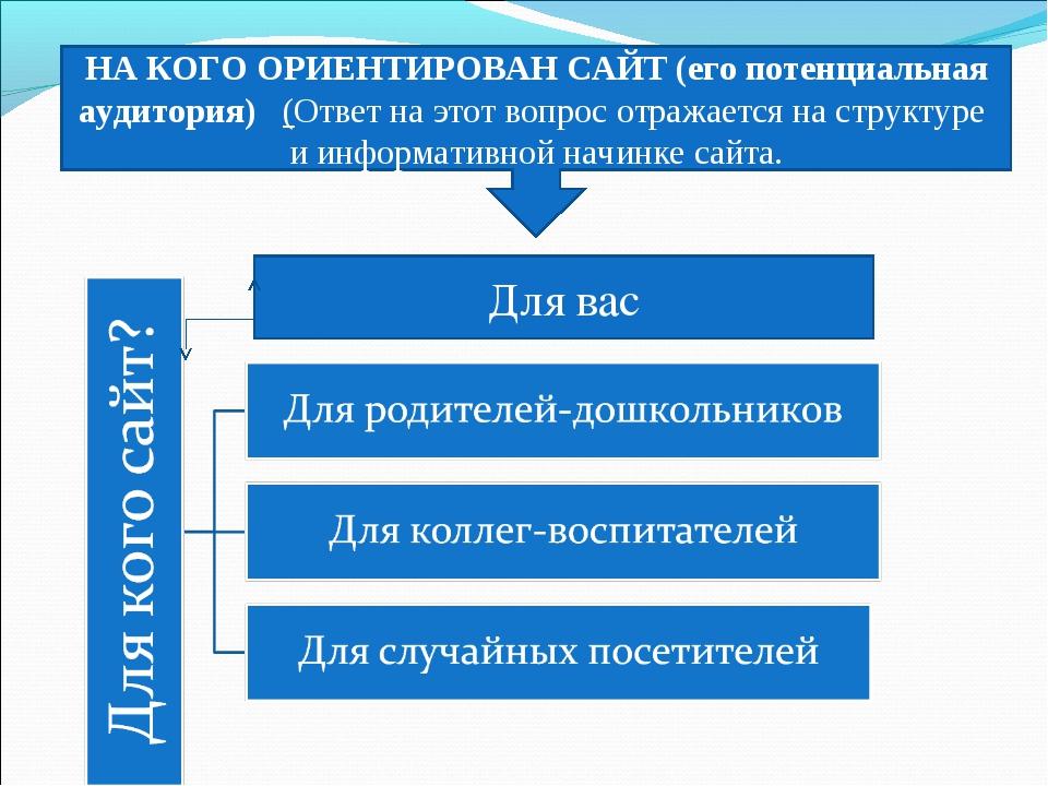 НА КОГО ОРИЕНТИРОВАН САЙТ (его потенциальная аудитория)(Ответ на этот вопр...