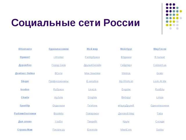 Социальные сети России ВКонтактеОдноклассникиМой мирМой КругМирТесен Прив...