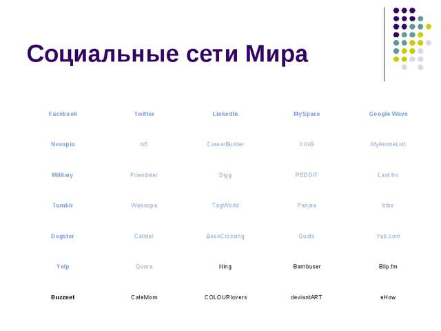 Социальные сети Мира Facebook	Twitter	LinkedIn	MySpace	Google Wave Nexopia	hi...