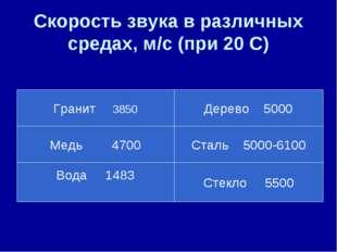 Скорость звука в различных средах, м/с (при 20 С) Гранит 3850 Медь 4700 Вода
