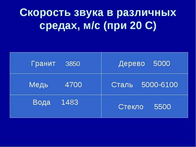 Скорость звука в различных средах, м/с (при 20 С) Гранит 3850 Медь 4700 Вода...