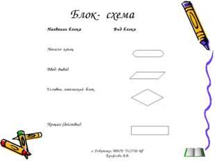 """Блок- схема г. Добрянка, МБОУ """"ДСОШ №3"""" Ерофеева А.В. Название блокаВид блок"""