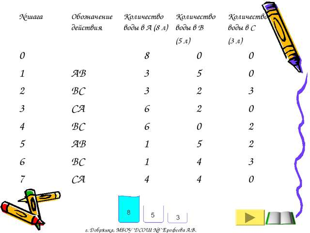 """г. Добрянка, МБОУ """"ДСОШ №3"""" Ерофеева А.В. № шагаОбозначение действияКоличес..."""