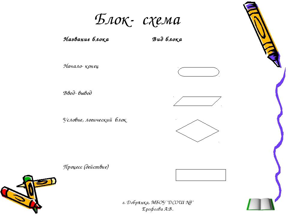 """Блок- схема г. Добрянка, МБОУ """"ДСОШ №3"""" Ерофеева А.В. Название блокаВид блок..."""