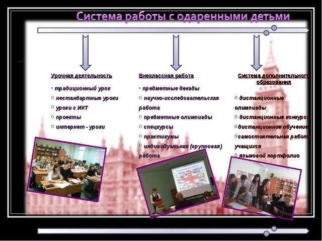 Урочная деятельность традиционный урок нестандартные уроки уроки с ИКТ проект...