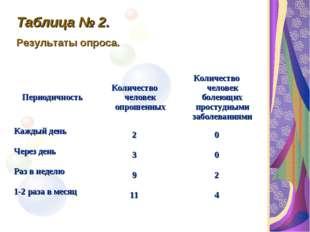 Таблица № 2. Результаты опроса. ПериодичностьКоличество человек опрошенныхК