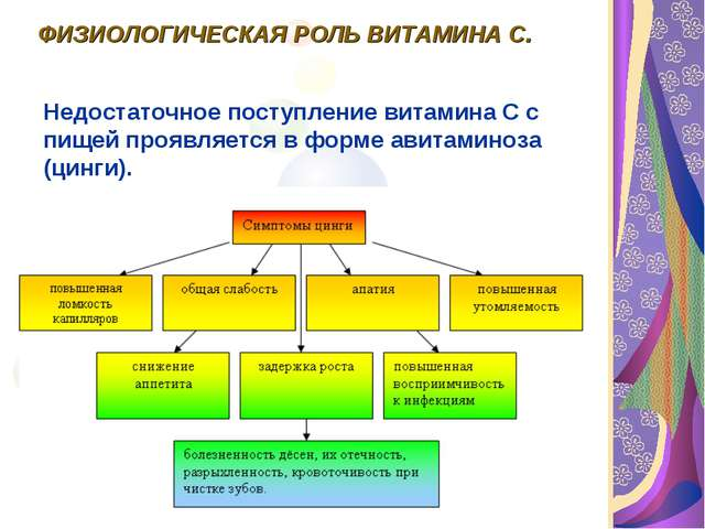 Классификация витаминов. ФИЗИОЛОГИЧЕСКАЯ РОЛЬ ВИТАМИНА С. Недостаточное посту...
