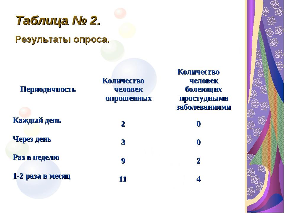 Таблица № 2. Результаты опроса. ПериодичностьКоличество человек опрошенныхК...