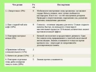 Что делаю Уч-сяПоследствия 1. «Энергетики» (0%)0Мобилизуют внутренние сил