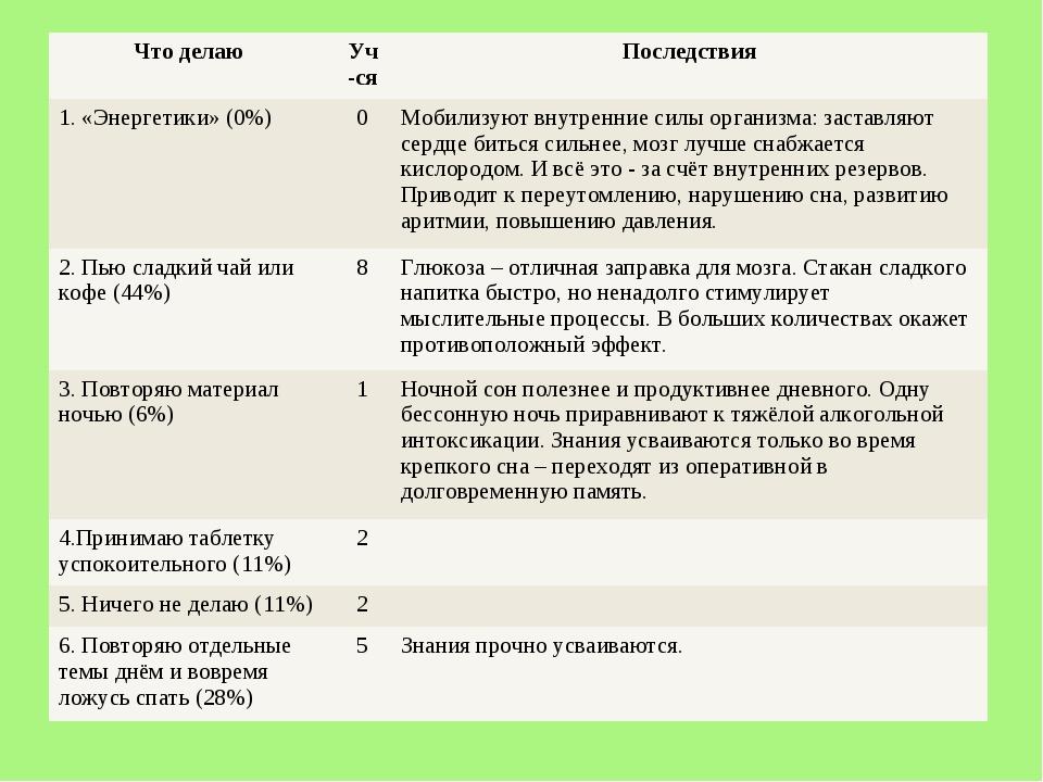 Что делаю Уч-сяПоследствия 1. «Энергетики» (0%)0Мобилизуют внутренние сил...