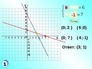 9 8 7 6 5 4 3 2 1 1 2 3 4 5 6 7 (0; ) ( ;0) (0; ) ( ;-1) 2 6 7 4 Ответ: (3; 1