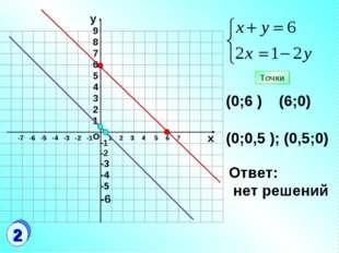 о 1 2 3 4 5 6 7 9 8 7 6 5 4 3 2 1 (0;6 ) (6;0) (0;0,5 ); (0,5;0) Ответ: нет р