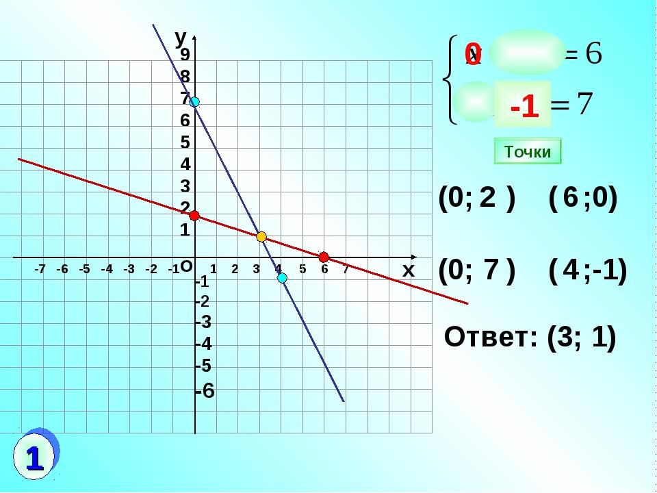 9 8 7 6 5 4 3 2 1 1 2 3 4 5 6 7 (0; ) ( ;0) (0; ) ( ;-1) 2 6 7 4 Ответ: (3; 1...