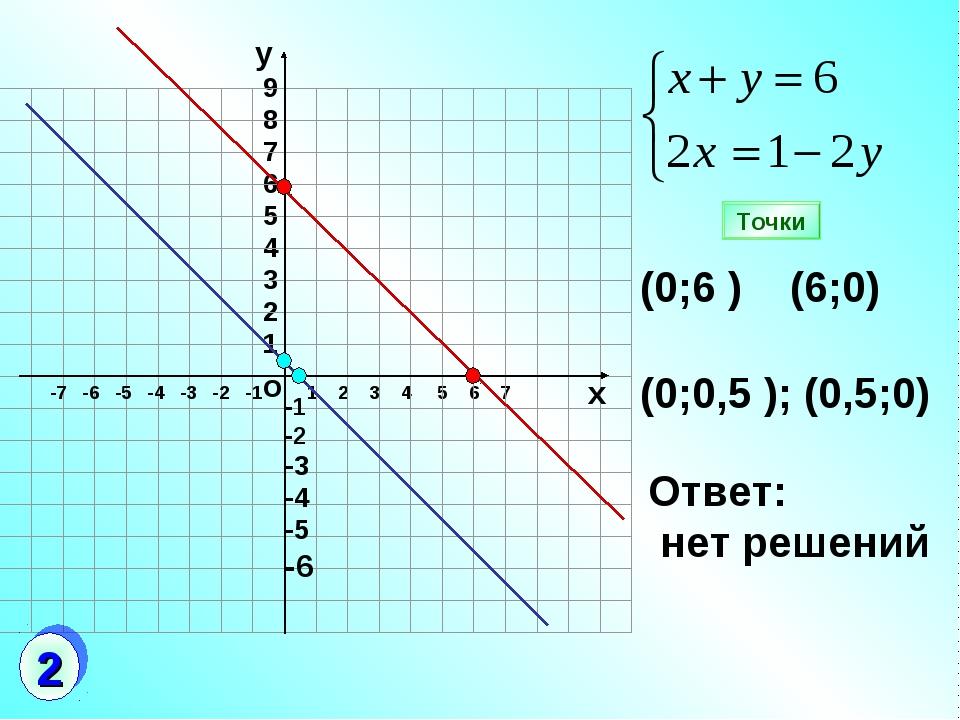 о 1 2 3 4 5 6 7 9 8 7 6 5 4 3 2 1 (0;6 ) (6;0) (0;0,5 ); (0,5;0) Ответ: нет р...