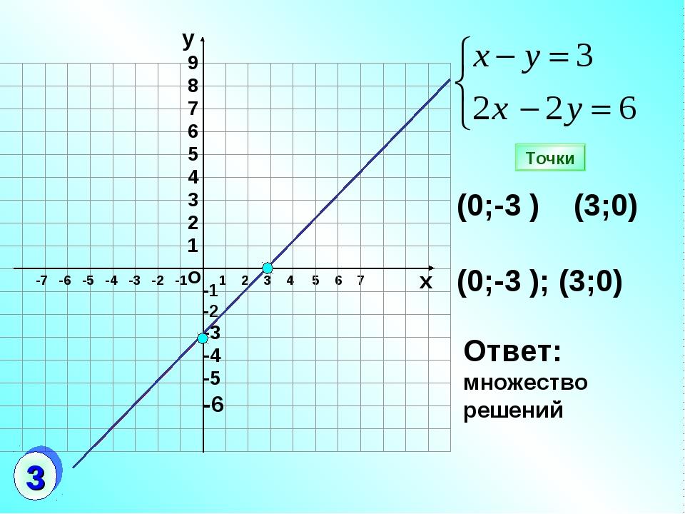 1 2 3 4 5 6 7 (0;-3 ) (3;0) (0;-3 ); (3;0) Ответ: множество решений Точки о -...
