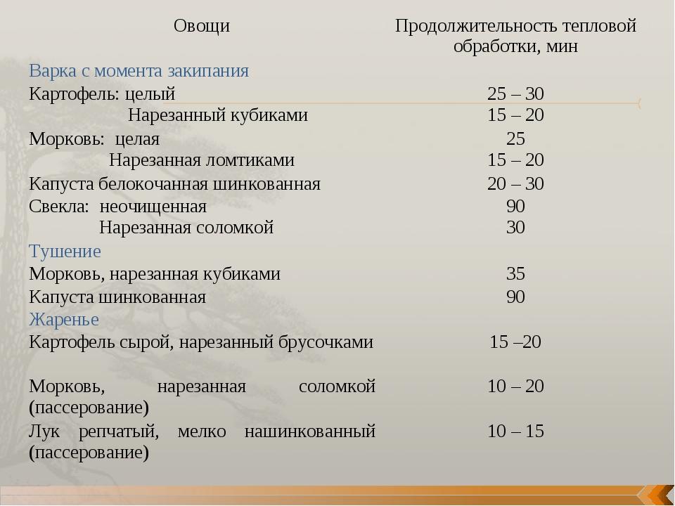 ОвощиПродолжительность тепловой обработки, мин Варка с момента закипания Ка...