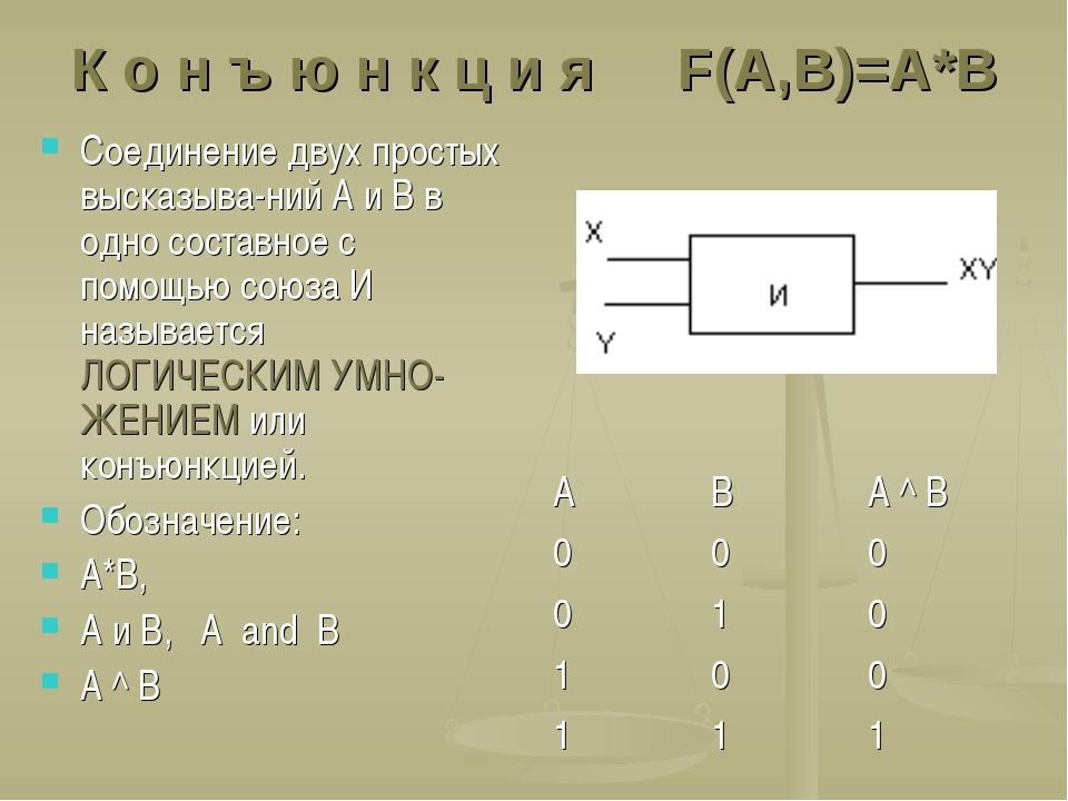 К о н ъ ю н к ц и я F(A,B)=A*B Соединение двух простых высказыва-ний А и В в...