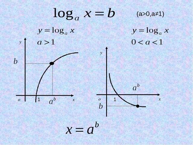 (a>0,a≠1) 1 1