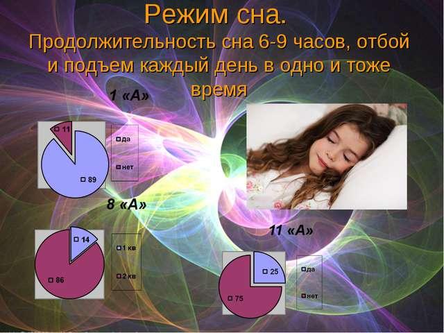 Режим сна. Продолжительность сна 6-9 часов, отбой и подъем каждый день в одно...