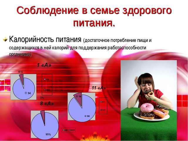 Соблюдение в семье здорового питания. Калорийность питания (достаточное потре...
