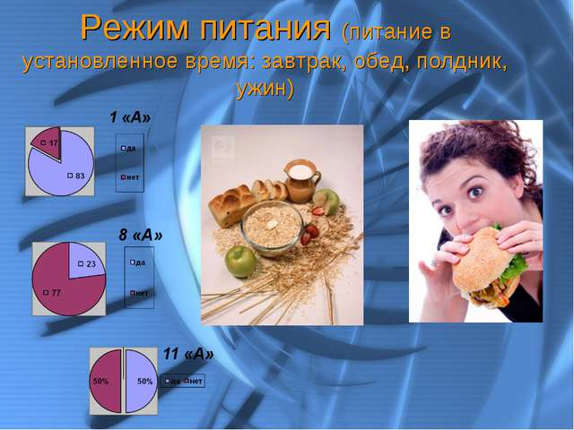 Режим питания (питание в установленное время: завтрак, обед, полдник, ужин)