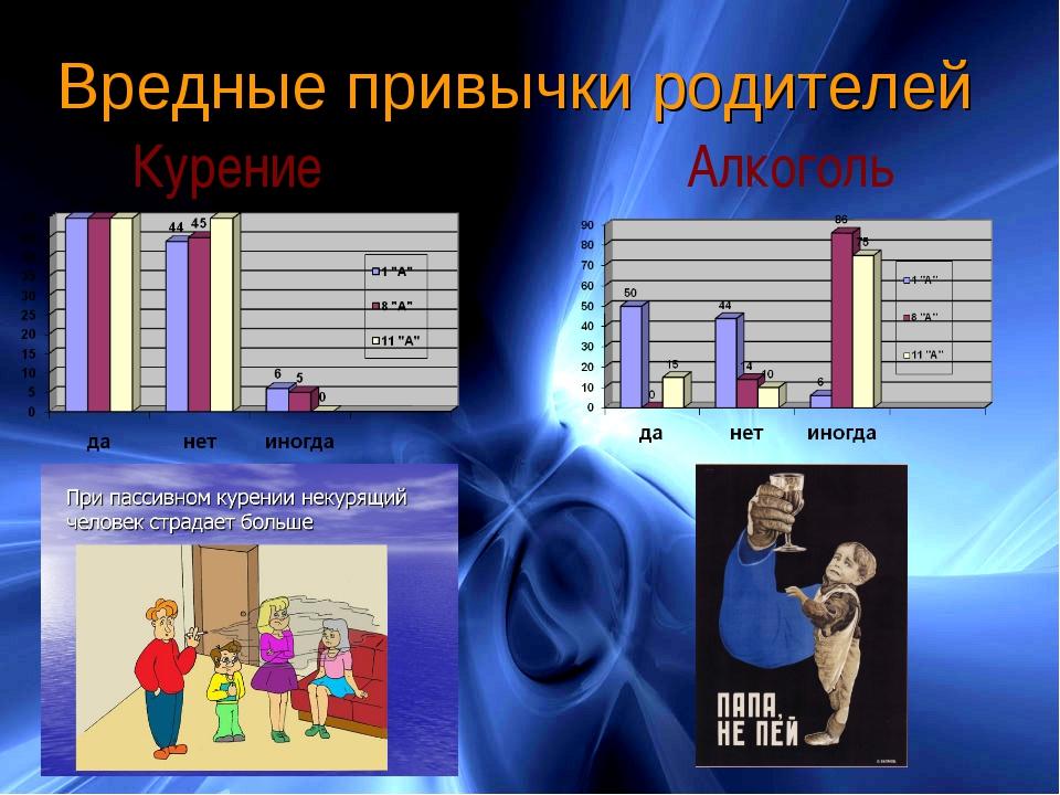 Вредные привычки родителей Курение Алкоголь