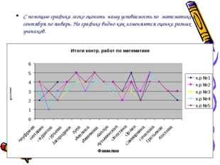 С помощью графика легко оценить нашу успеваемость по математике с сентября по