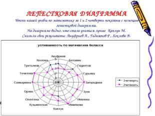 ЛЕПЕСТКОВАЯ ДИАГРАММА Итоги нашей учебы по математике за 1 и 2 четверти показ