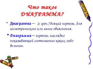 Что такое ДИАГРАММА? Диаграмма – (с греч.) всякий чертеж, для геометрического
