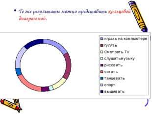 Те же результаты можно представить кольцевой диаграммой.