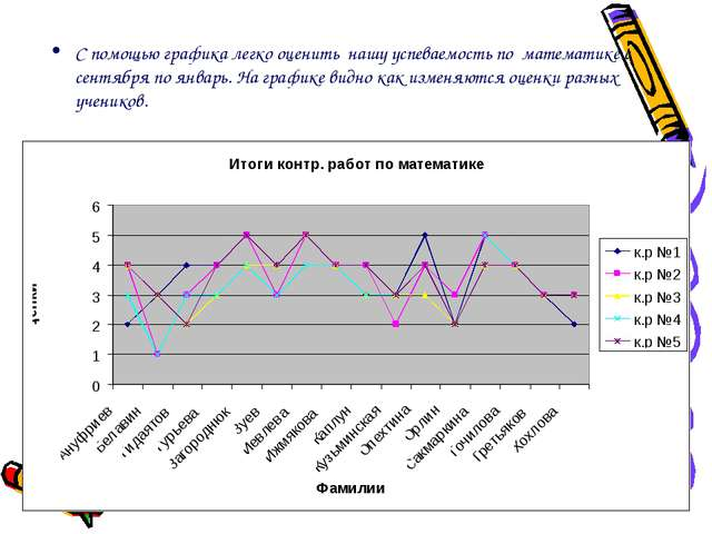 С помощью графика легко оценить нашу успеваемость по математике с сентября по...